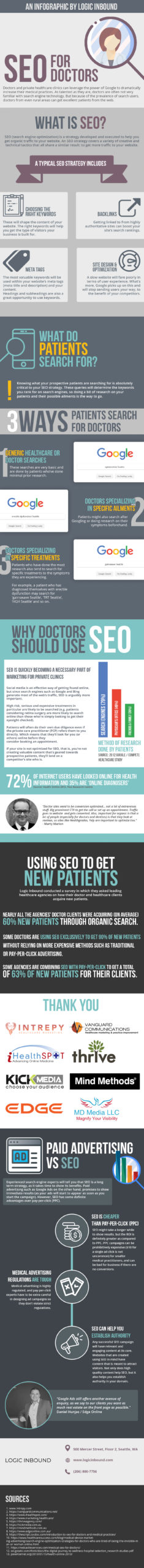 seo for doctors - healthcare marketing - digital marketing - iHealthSpot
